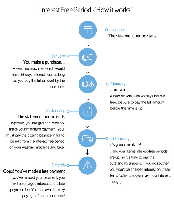 Interest free period infographic